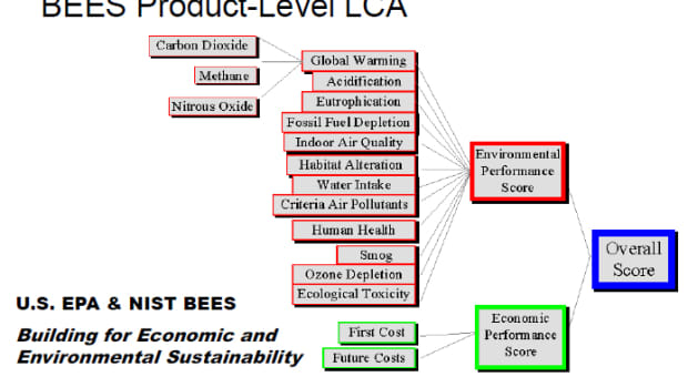 LCA Basics. Building for Economic and Environmental Sustainability Product-Level LCA
