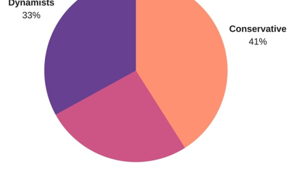 architects pie chart