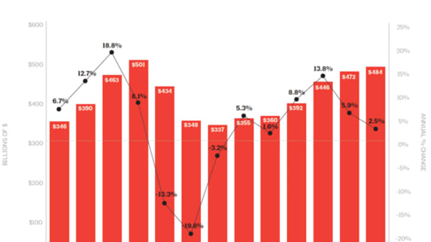 AIA Firm Survey chart