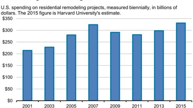 remodeling-chart