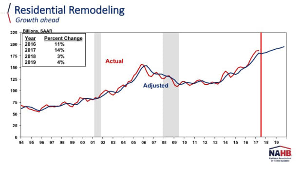 Residential remodeling chart NAHB