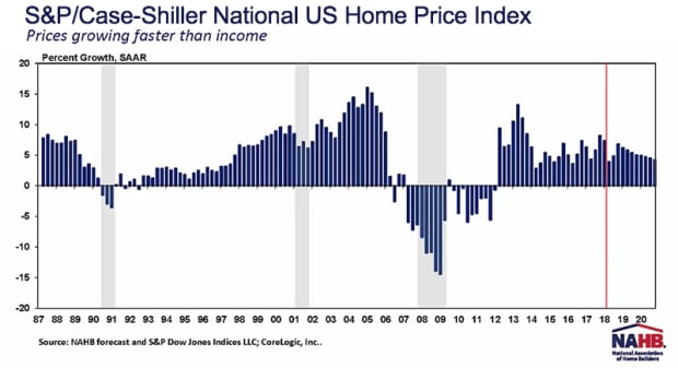 The Housing Market: The Road Ahead