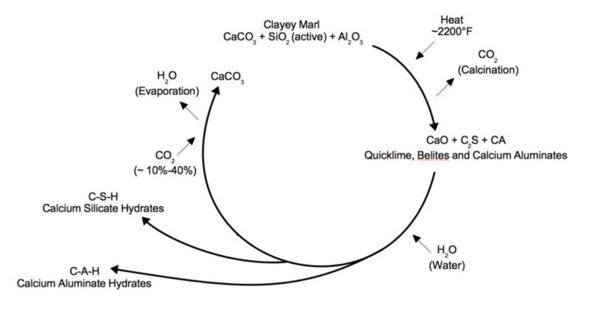 Natural cement cycle