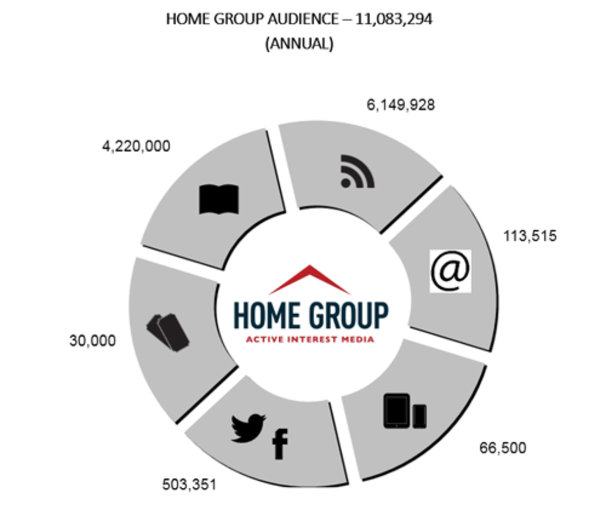 Home Group Active Interest Media consumer graph