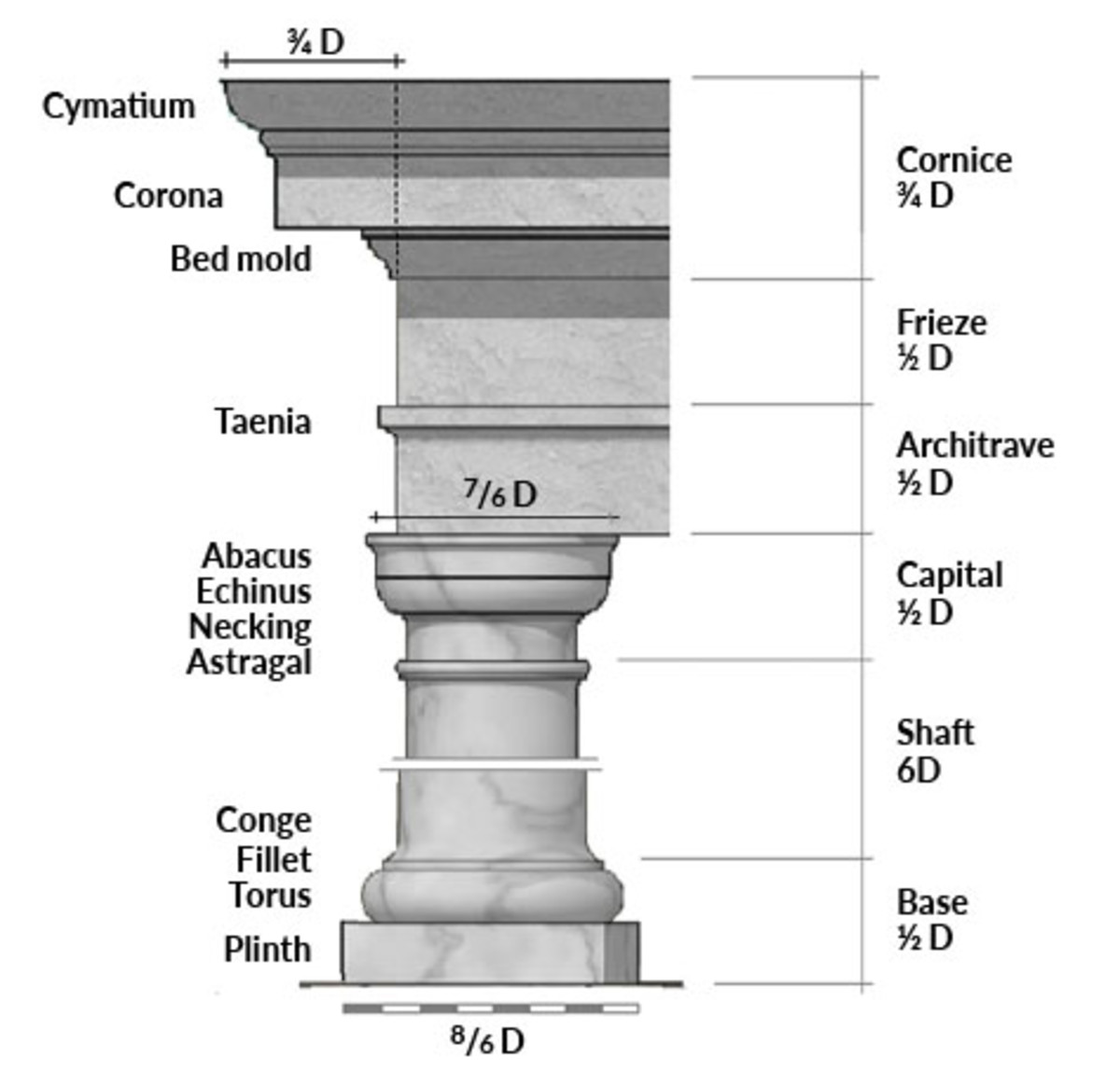 Parts Of A Column >> Ode To A Tuscan Column Traditional Building