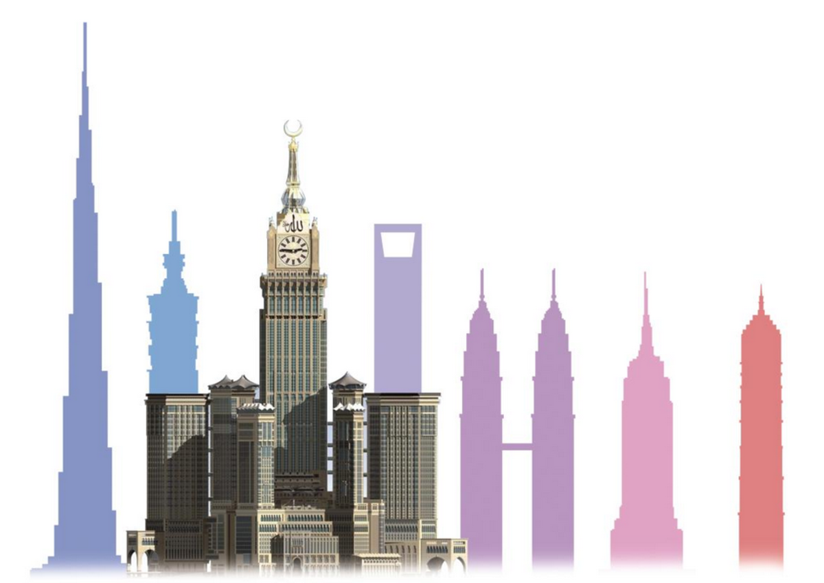 Chart of world's tallest buildings: Chart:aaviss.com