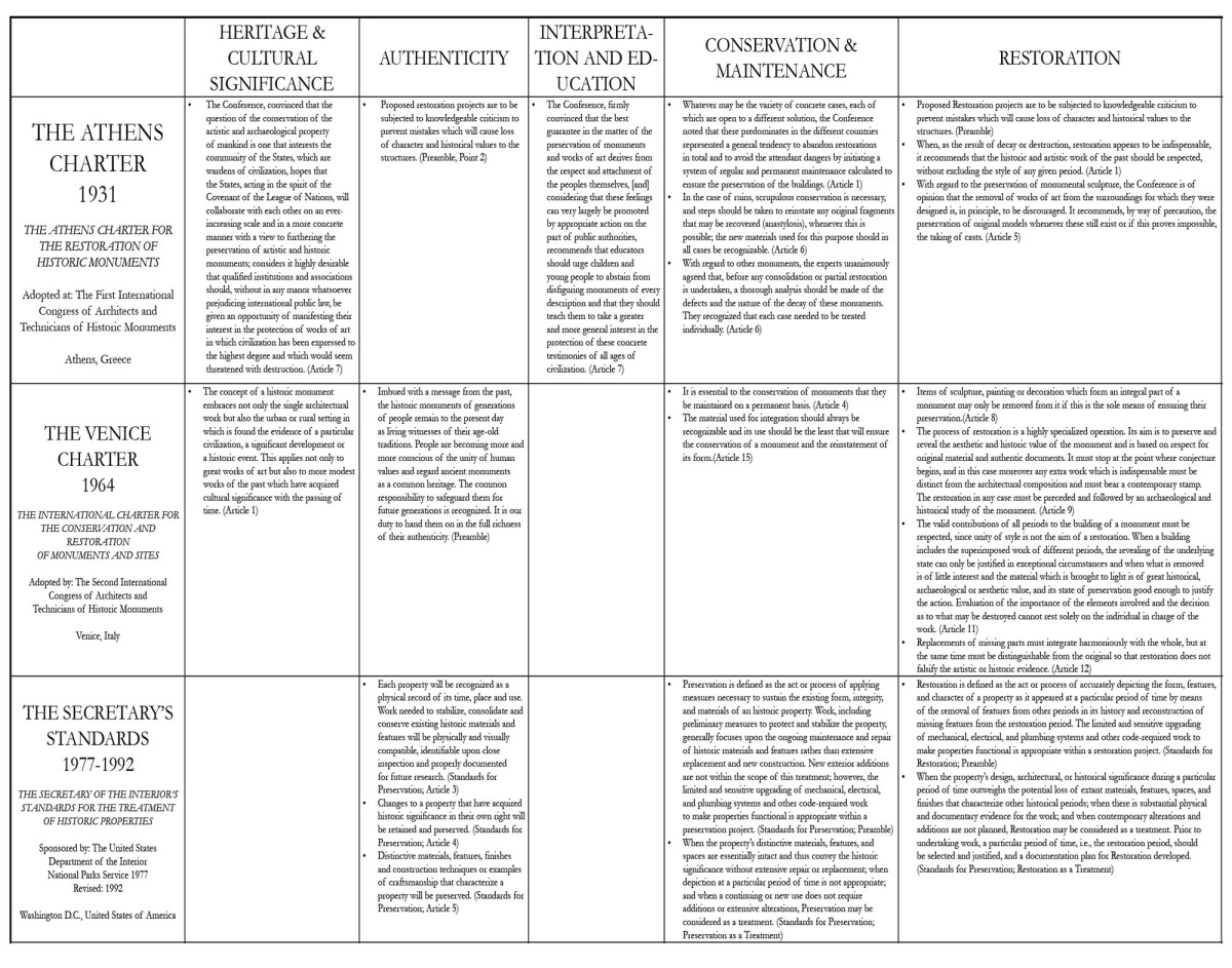 Excerpt from Table of International Documents.