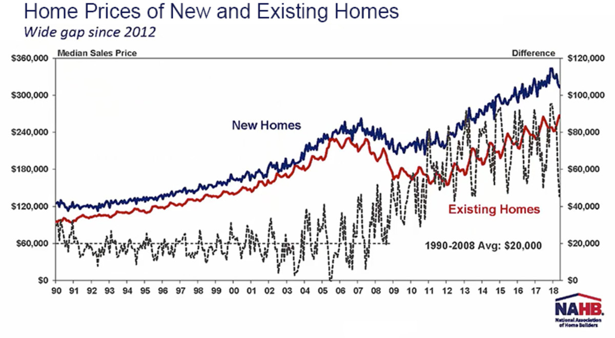 New houses are more expensive than existing homes.