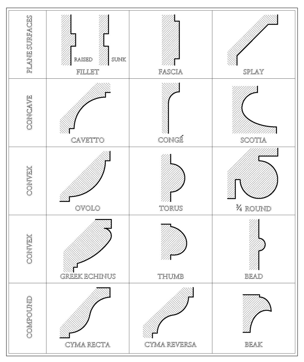 classic molding chart