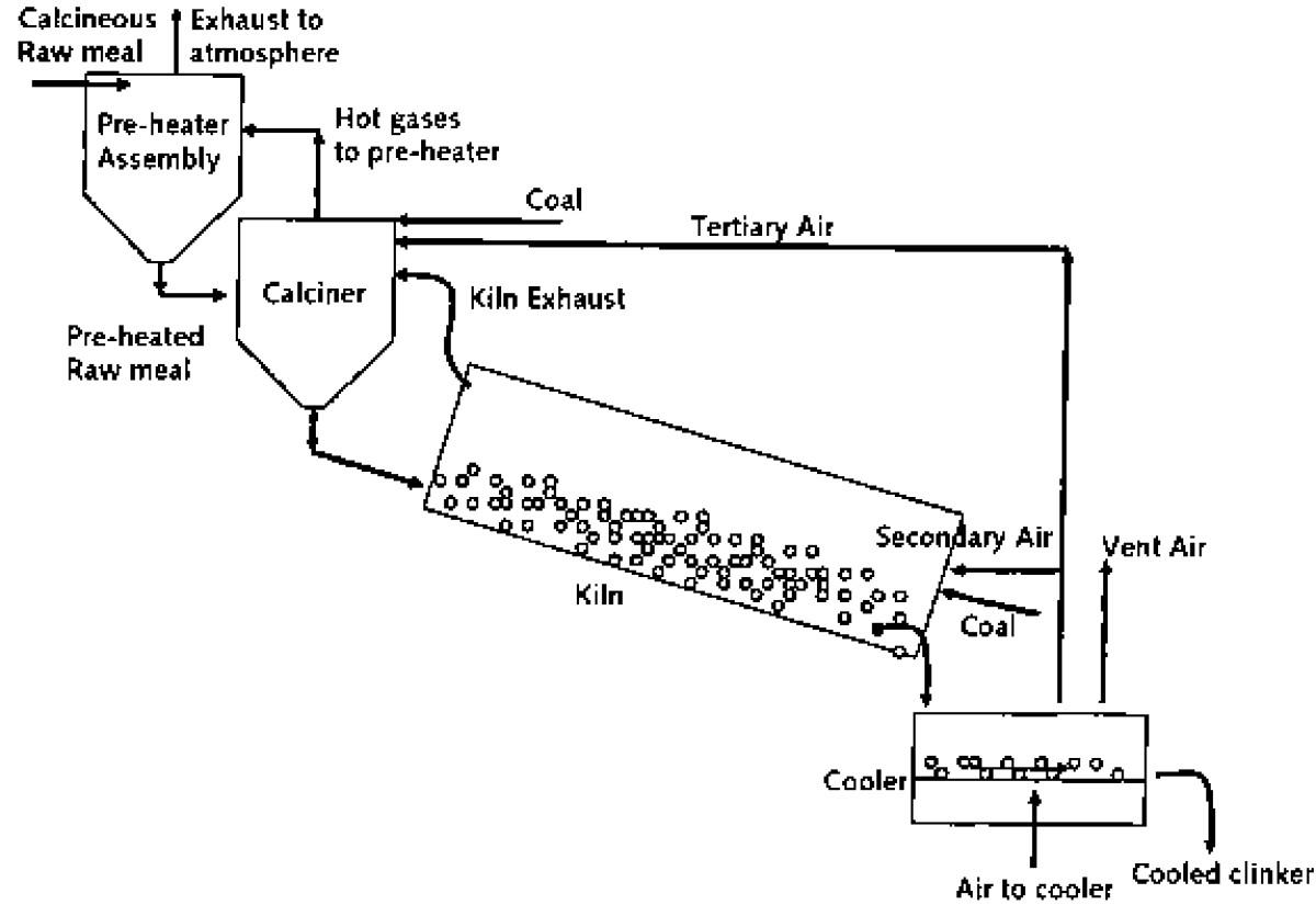 Diagram of a Rotary Kiln