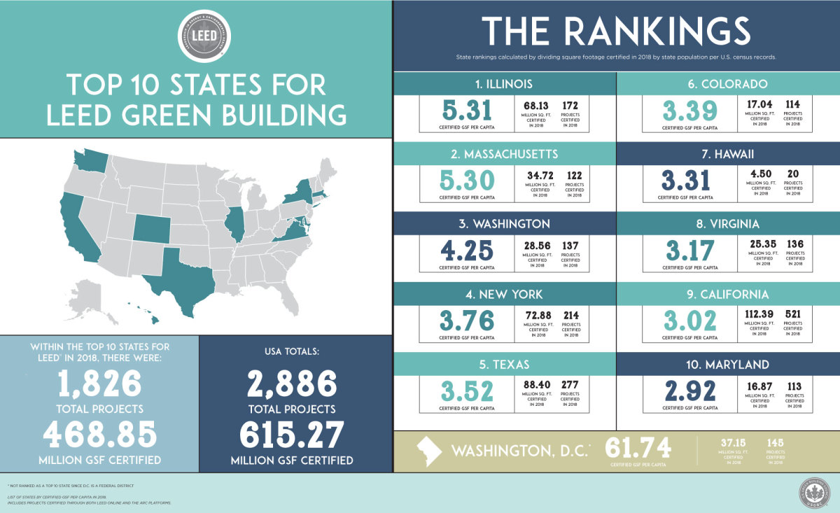 Usgbc Releases Top 10 States For Leed In 2018