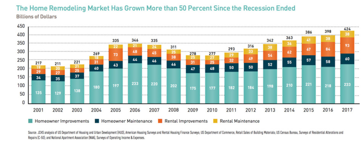 Growth is up over 50% since the end of the last recession.
