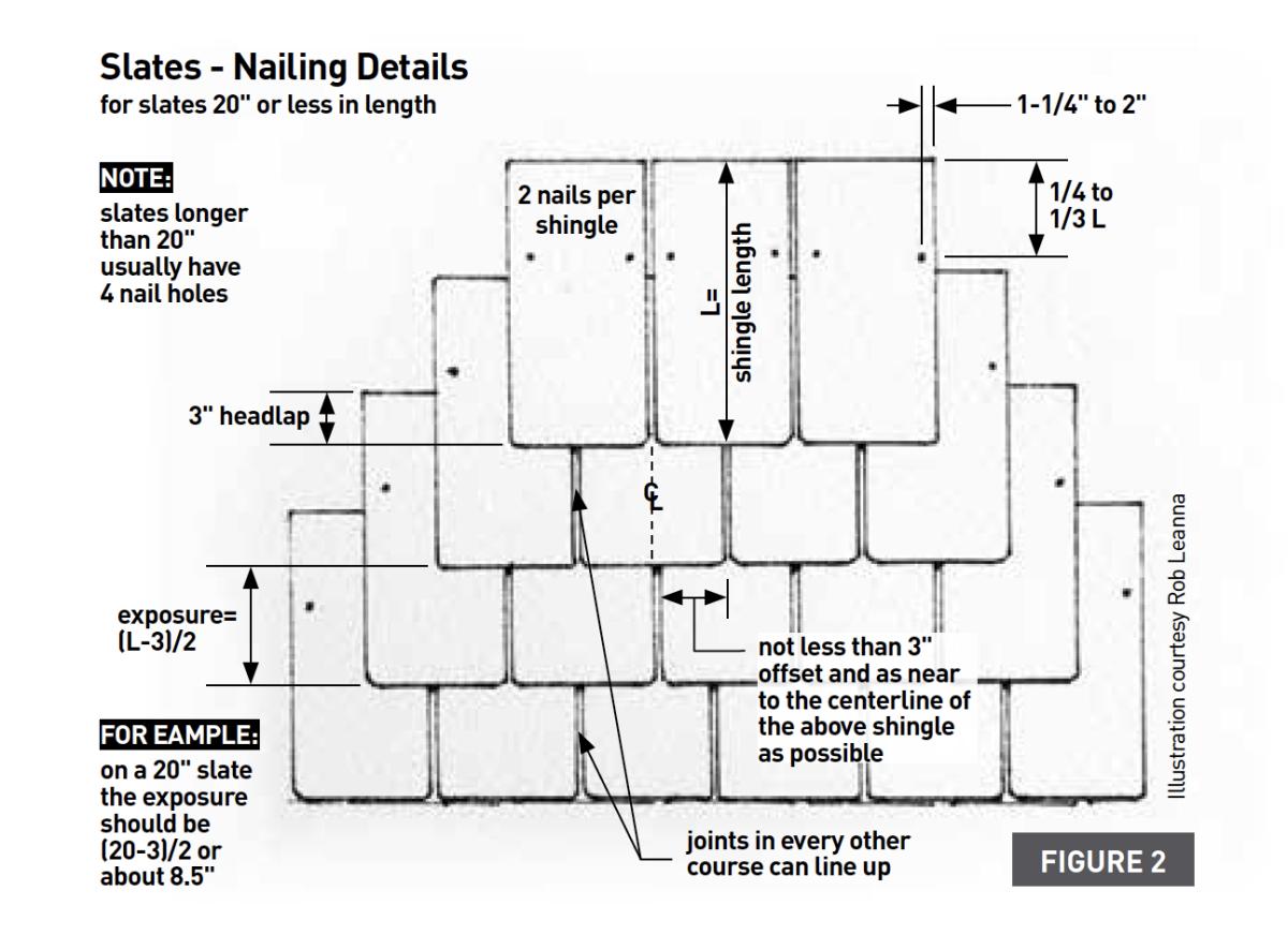 slates nailing details