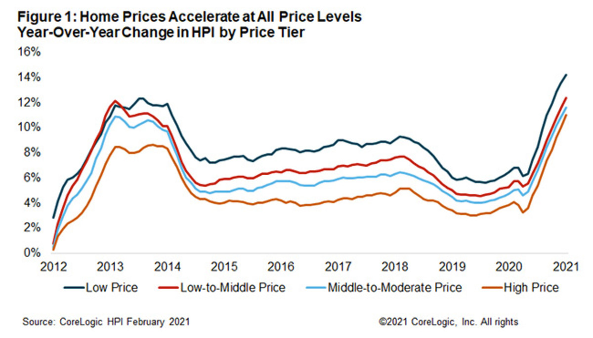 home-prices-chart-pete