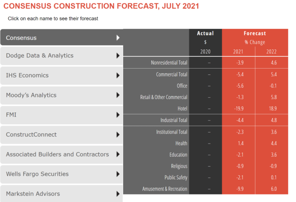 Screenshot from the Consensus Construction Forecast, July 2021. Click the link below to view individual forecast details.